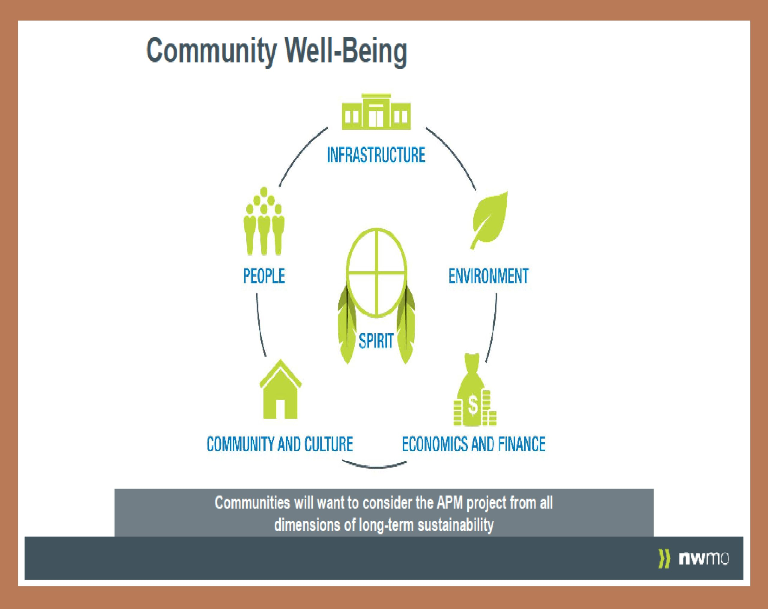 Community Well-Being #1
